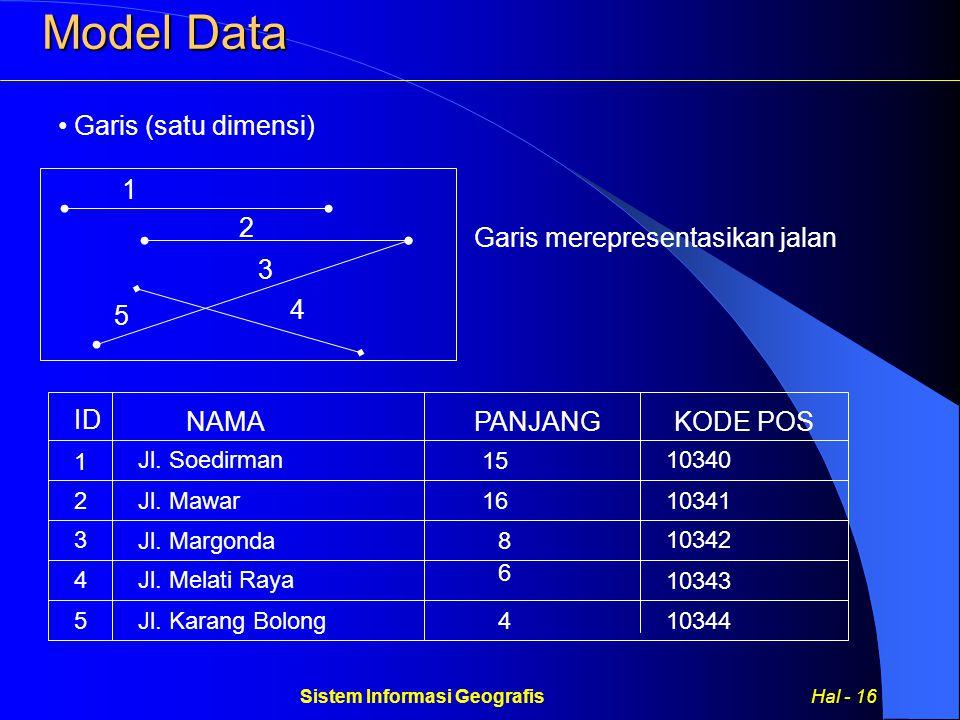 Sistem Informasi Geografis Hal - 16 Garis (satu dimensi) Model Data Garis merepresentasikan jalan 1 2 3 4 5 ID NAMAPANJANGKODE POS 1 2 3 Jl.