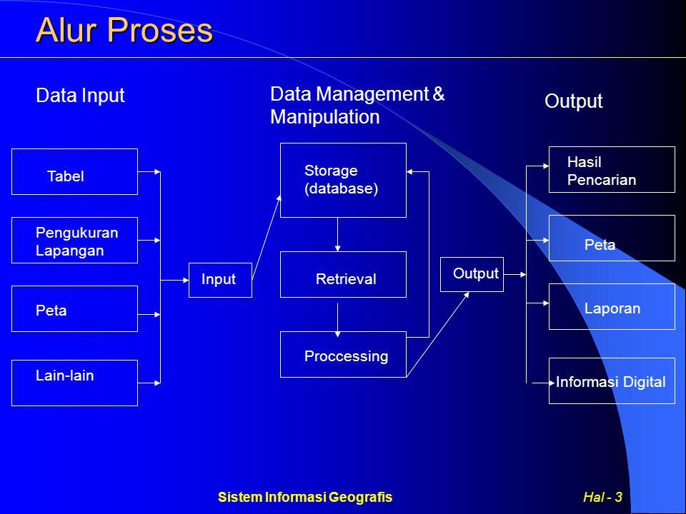 Sistem Informasi Geografis Hal - 4 Pemodelan Data Menginterprestasikan relaitas dengan model dunia nyata dan model data.