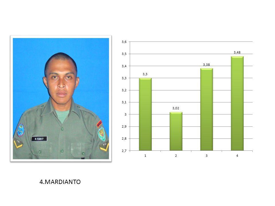 4.MARDIANTO
