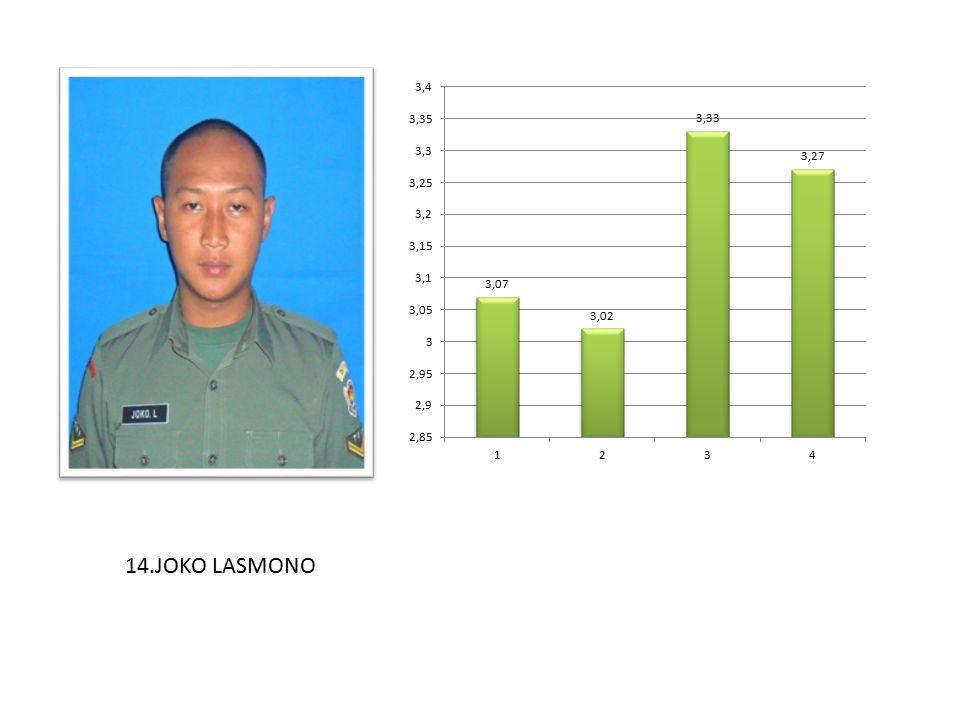14.JOKO LASMONO