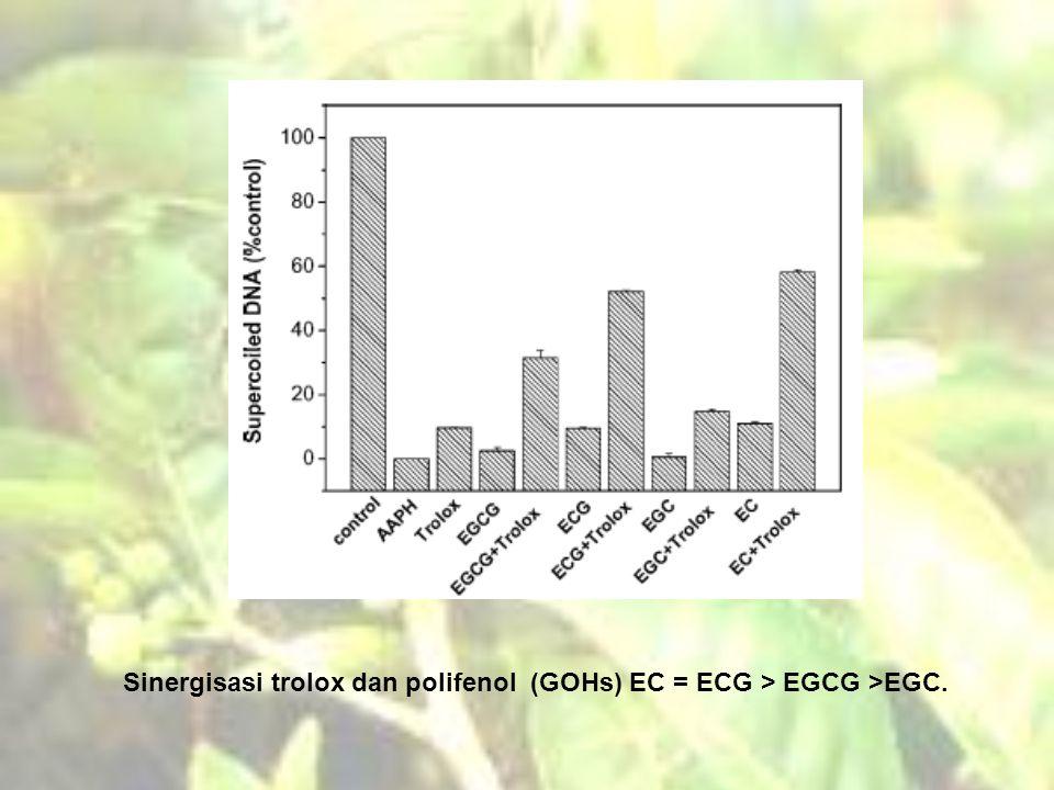 Sinergisasi trolox dan polifenol (GOHs) EC = ECG > EGCG >EGC.