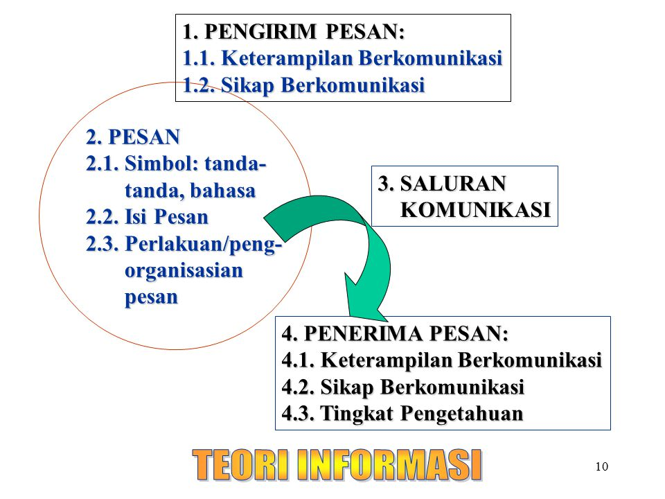 10 2. PESAN 2.1. Simbol: tanda- tanda, bahasa 2.2. Isi Pesan 2.3. Perlakuan/peng- organisasian pesan organisasian pesan 1. PENGIRIM PESAN: 1.1. Ketera