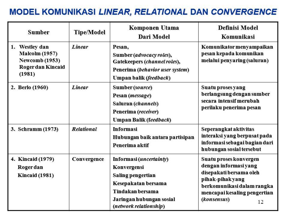 12 MODEL KOMUNIKASI LINEAR, RELATIONAL DAN CONVERGENCE SumberTipe/Model Komponen Utama Dari Model Definisi Model Komunikasi 1. Westley dan Malcolm (19