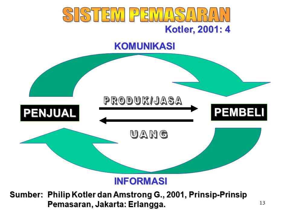 13 Kotler, 2001: 4 PENJUAL PEMBELI KOMUNIKASI INFORMASI Sumber: Philip Kotler dan Amstrong G., 2001, Prinsip-Prinsip Pemasaran, Jakarta: Erlangga.