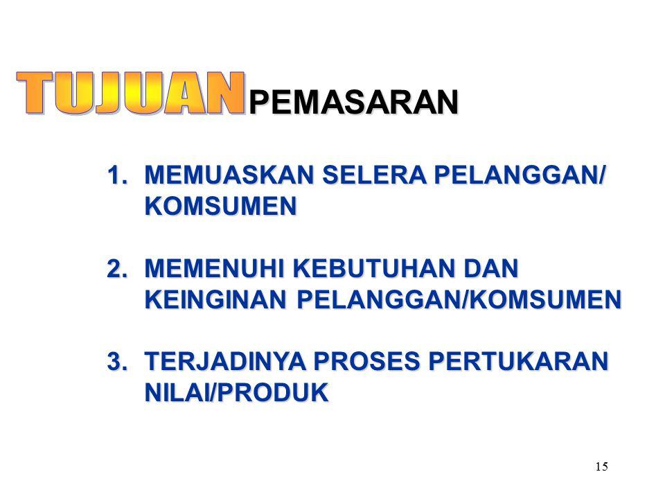 15 PEMASARAN 1.MEMUASKAN SELERA PELANGGAN/ KOMSUMEN 2.MEMENUHI KEBUTUHAN DAN KEINGINAN PELANGGAN/KOMSUMEN 3.TERJADINYA PROSES PERTUKARAN NILAI/PRODUK