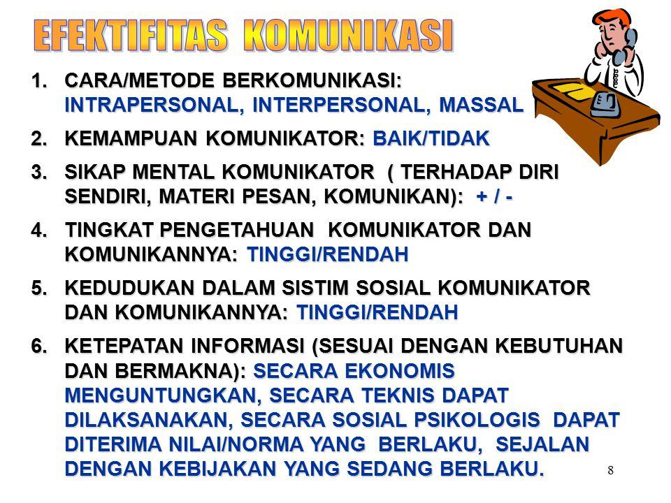 8 1.CARA/METODE BERKOMUNIKASI: INTRAPERSONAL, INTERPERSONAL, MASSAL 2.KEMAMPUAN KOMUNIKATOR: BAIK/TIDAK 3.SIKAP MENTAL KOMUNIKATOR ( TERHADAP DIRI SENDIRI, MATERI PESAN, KOMUNIKAN): + / - 4.TINGKAT PENGETAHUAN KOMUNIKATOR DAN KOMUNIKANNYA: TINGGI/RENDAH 5.KEDUDUKAN DALAM SISTIM SOSIAL KOMUNIKATOR DAN KOMUNIKANNYA: TINGGI/RENDAH 6.KETEPATAN INFORMASI (SESUAI DENGAN KEBUTUHAN DAN BERMAKNA): SECARA EKONOMIS MENGUNTUNGKAN, SECARA TEKNIS DAPAT DILAKSANAKAN, SECARA SOSIAL PSIKOLOGIS DAPAT DITERIMA NILAI/NORMA YANG BERLAKU, SEJALAN DENGAN KEBIJAKAN YANG SEDANG BERLAKU.