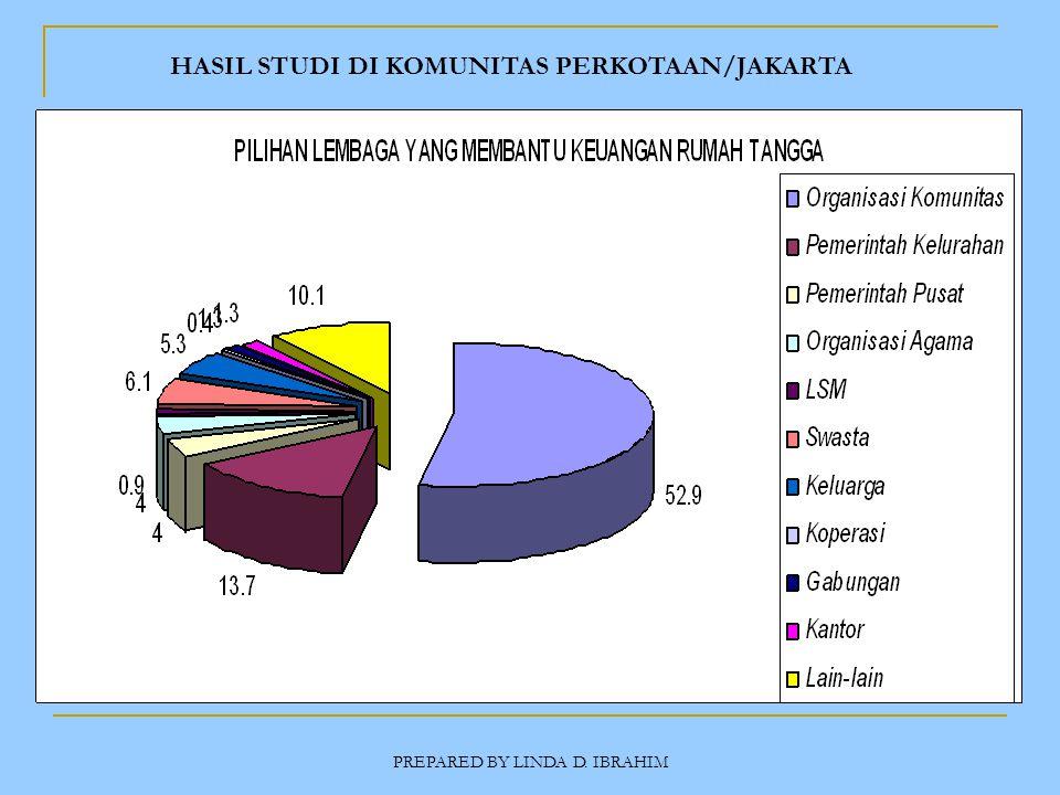 PREPARED BY LINDA D. IBRAHIM HASIL STUDI DI KOMUNITAS PERKOTAAN/JAKARTA