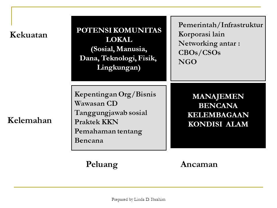 Prepared by Linda D. Ibrahim POTENSI KOMUNITAS LOKAL LOKAL (Sosial, Manusia, Dana, Teknologi, Fisik, Lingkungan) Kekuatan Kelemahan PeluangAncaman Kep