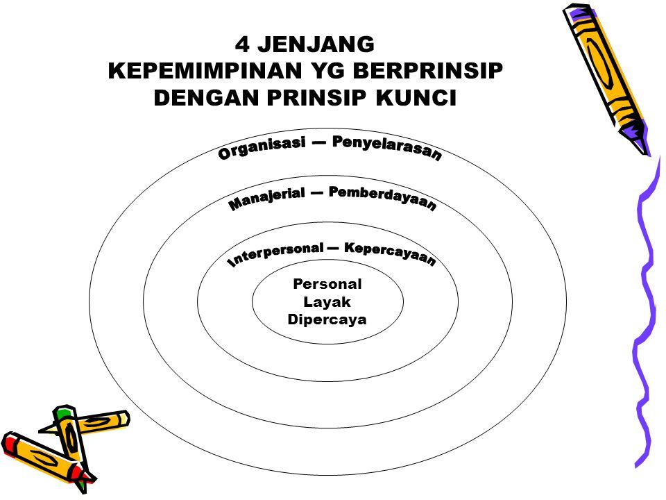 4 JENJANG KEPEMIMPINAN YG BERPRINSIP DENGAN PRINSIP KUNCI Personal Layak Dipercaya