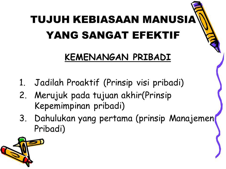 TUJUH KEBIASAAN MANUSIA YANG SANGAT EFEKTIF KEMENANGAN PRIBADI 1.Jadilah Proaktif (Prinsip visi pribadi) 2.Merujuk pada tujuan akhir(Prinsip Kepemimpi