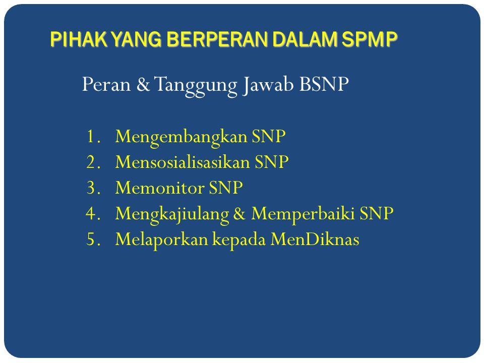 Peran & Tanggung Jawab BSNP 1.Mengembangkan SNP 2.