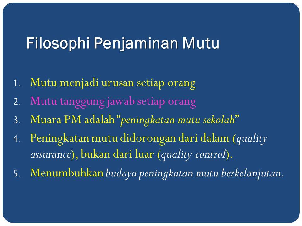 Filosophi Penjaminan Mutu 1.Mutu menjadi urusan setiap orang 2.