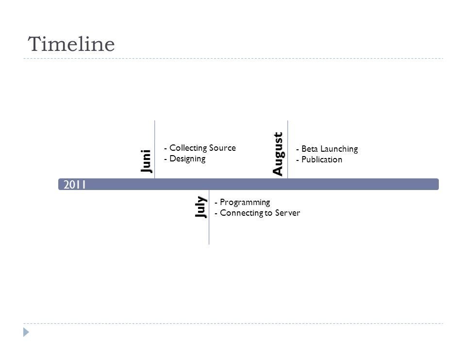 Timeline 2011 Juni August July - Collecting Source - Designing - Programming - Connecting to Server - Beta Launching - Publication