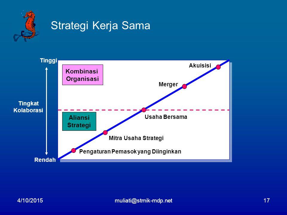 4/10/2015muliati@stmik-mdp.net17 Strategi Kerja Sama Kombinasi Organisasi Aliansi Strategi Akuisisi Merger Usaha Bersama Mitra Usaha Strategi Pengaturan Pemasok yang Diinginkan Tinggi Rendah Tingkat Kolaborasi
