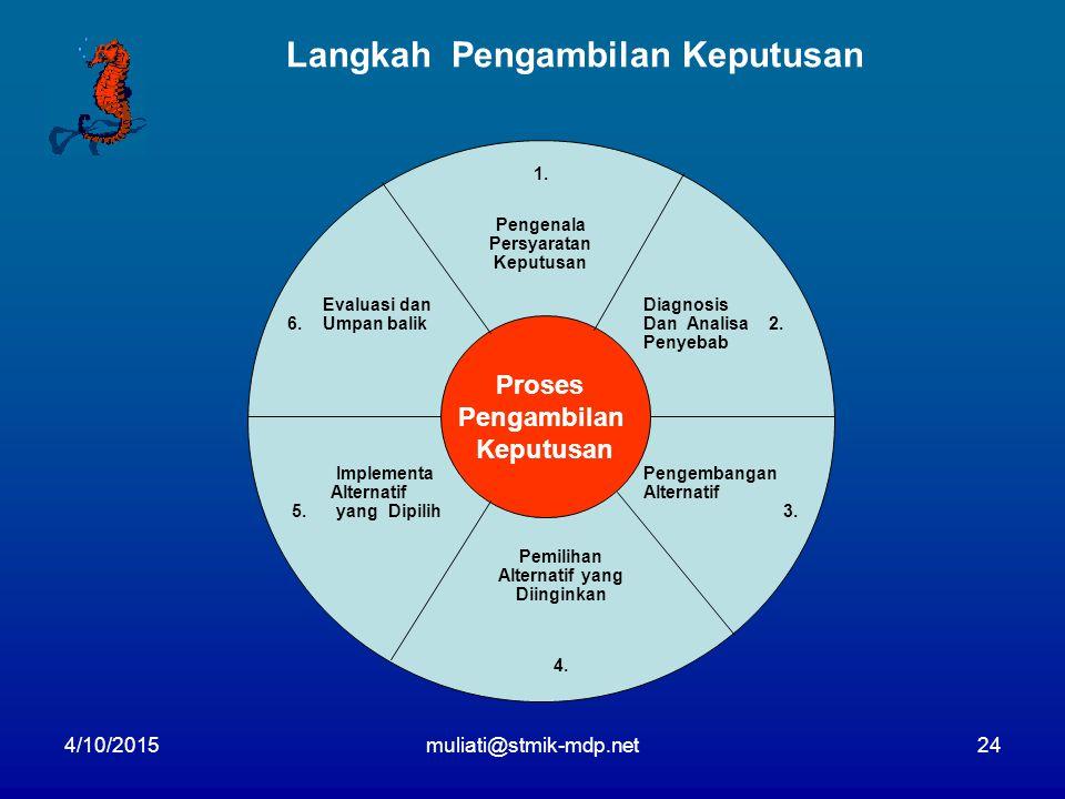 4/10/201524 Langkah Pengambilan Keputusan Proses Pengambilan Keputusan 1. Pengenala Persyaratan Keputusan Diagnosis Dan Analisa 2. Penyebab Pengembang