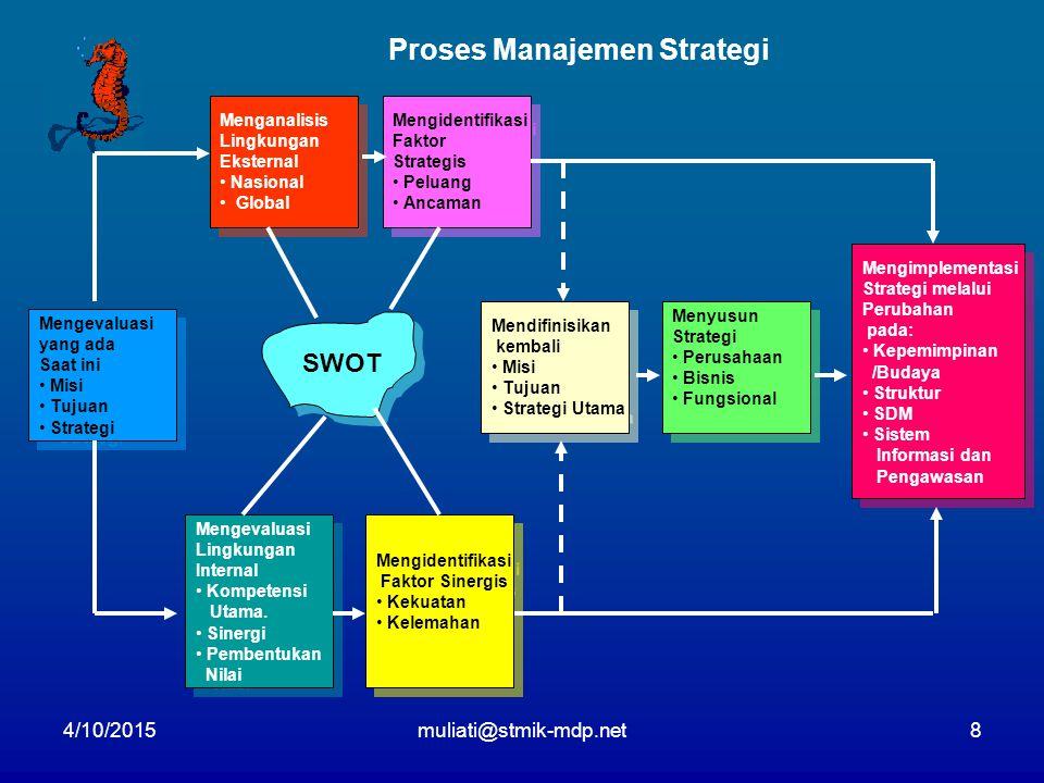 4/10/2015muliati@stmik-mdp.net8 Proses Manajemen Strategi Mengevaluasi yang ada Saat ini Misi Tujuan Strategi Mengevaluasi yang ada Saat ini Misi Tuju