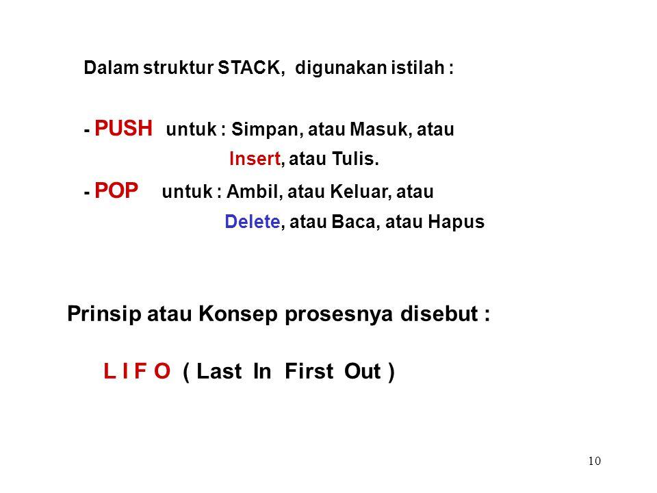 10 Dalam struktur STACK, digunakan istilah : - PUSH untuk : Simpan, atau Masuk, atau Insert, atau Tulis. - POP untuk : Ambil, atau Keluar, atau Delete