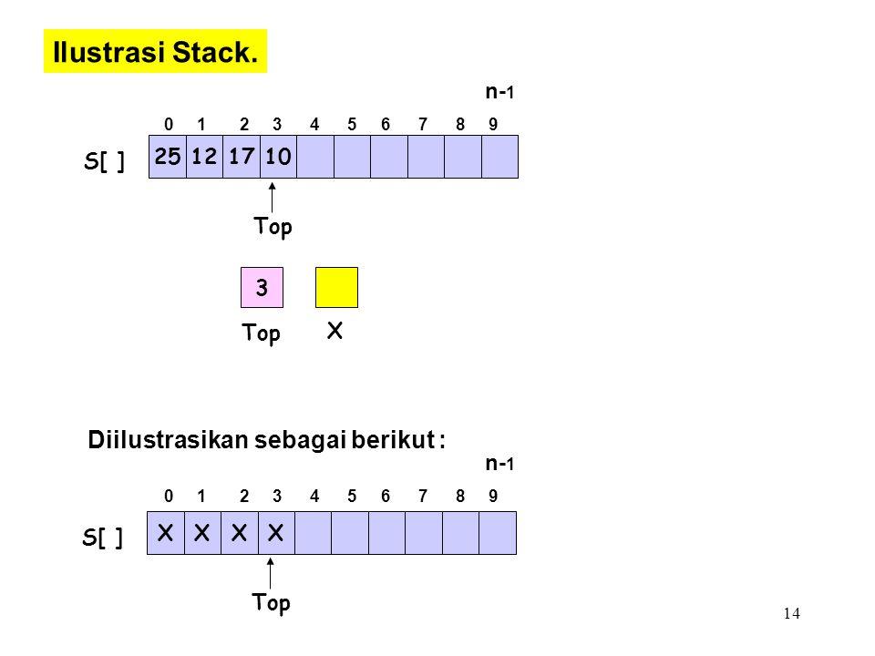 14 Ilustrasi Stack. Top 25121710 S[ ] Top XXXX S[ ] Top X 3 Diilustrasikan sebagai berikut : 0 1 2 3 4 5 6 7 8 9 n- 1 0 1 2 3 4 5 6 7 8 9 n- 1