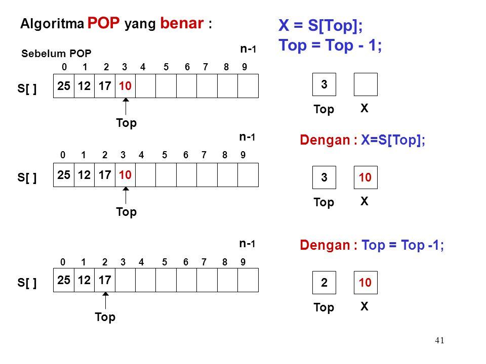 41 Dengan : X=S[Top]; Top X 3 Algoritma POP yang benar : X = S[Top]; Top = Top - 1; Top 25121710 S[ ] Sebelum POP Top 25121710 S[ ] Top X 310 Dengan :