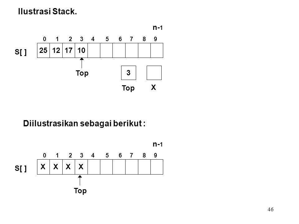 46 Ilustrasi Stack. Diilustrasikan sebagai berikut : Top X 3 25121710 S[ ] Top XXXX S[ ] 0 1 2 3 4 5 6 7 8 9 n- 1 0 1 2 3 4 5 6 7 8 9 n- 1
