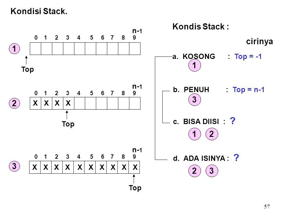 57 Kondisi Stack. Kondis Stack : a. KOSONG : Top = -1 b. PENUH : Top = n-1 c. BISA DIISI : ? d. ADA ISINYA : ? 1 3 12 23 cirinya Top XXXX XXXX X X X X
