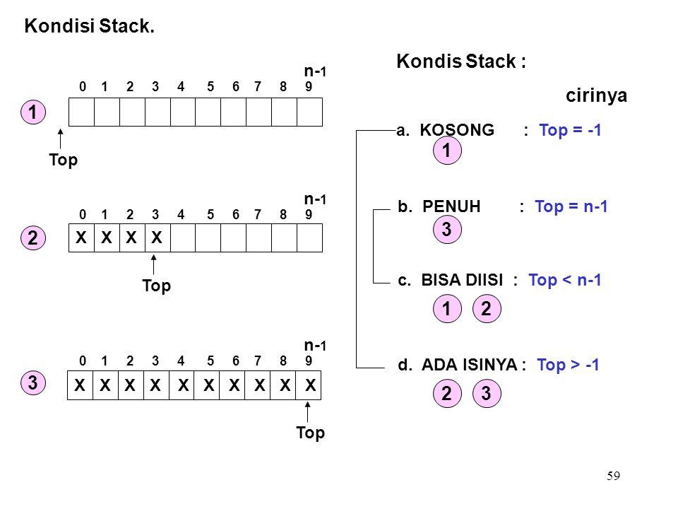 59 Kondisi Stack. Kondis Stack : a. KOSONG : Top = -1 b. PENUH : Top = n-1 c. BISA DIISI : Top < n-1 d. ADA ISINYA : Top > -1 1 3 12 23 cirinya Top XX