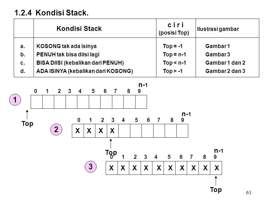 61 Kondisi Stack c i r i (posisi Top) Ilustrasi gambar a. b. c. d. KOSONG tak ada isinya PENUH tak bisa diisi lagi BISA DIISI (kebalikan dari PENUH) A