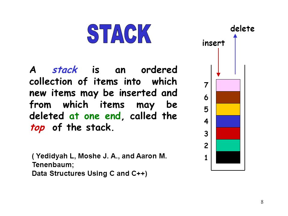 8 A stack is an ordered collection of items into which new items may be inserted and from which items may be deleted at one end, called the top of the