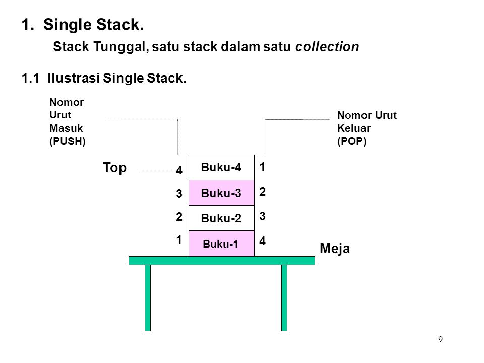 9 Buku-4 Buku-3 Buku-2 Buku-1 43214321 12341234 Top Meja Nomor Urut Masuk (PUSH) Nomor Urut Keluar (POP) 1. Single Stack. Stack Tunggal, satu stack da