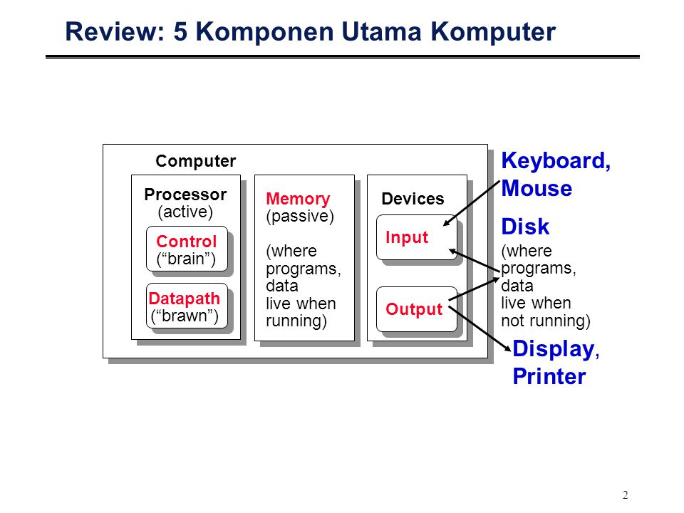 2 Review: 5 Komponen Utama Komputer Processor (active) Computer Control ( brain ) Datapath ( brawn ) Memory (passive) (where programs, data live when running) Devices Input Output Keyboard, Mouse Display, Printer Disk (where programs, data live when not running)