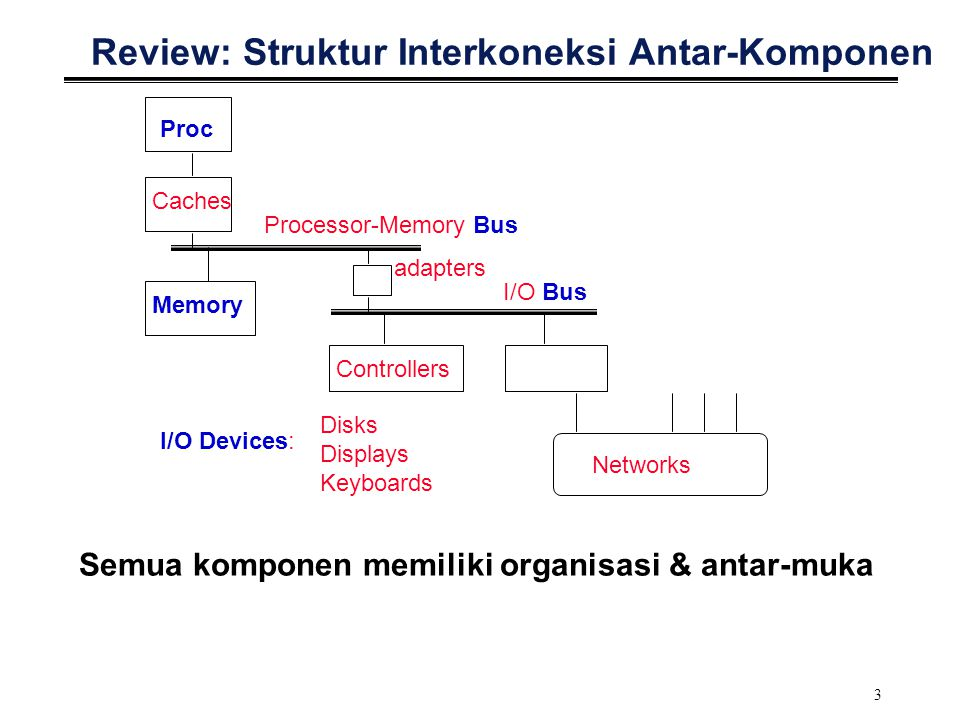 3 Review: Struktur Interkoneksi Antar-Komponen Proc Caches Processor-Memory Bus Memory I/O Devices: Controllers adapters Disks Displays Keyboards Netw