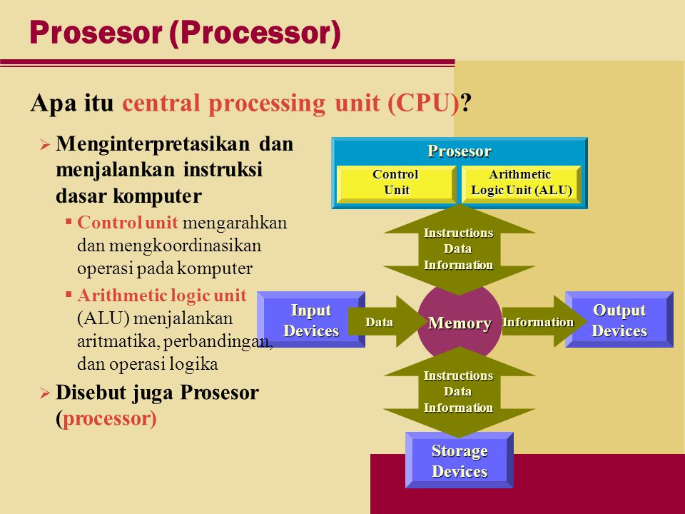 Prosesor Control Unit Arithmetic Logic Unit (ALU) Prosesor (Processor) Apa itu central processing unit (CPU).