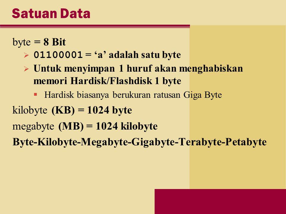 Satuan Data byte = 8 Bit  01100001 = 'a' adalah satu byte  Untuk menyimpan 1 huruf akan menghabiskan memori Hardisk/Flashdisk 1 byte  Hardisk biasanya berukuran ratusan Giga Byte kilobyte (KB) = 1024 byte megabyte (MB) = 1024 kilobyte Byte-Kilobyte-Megabyte-Gigabyte-Terabyte-Petabyte