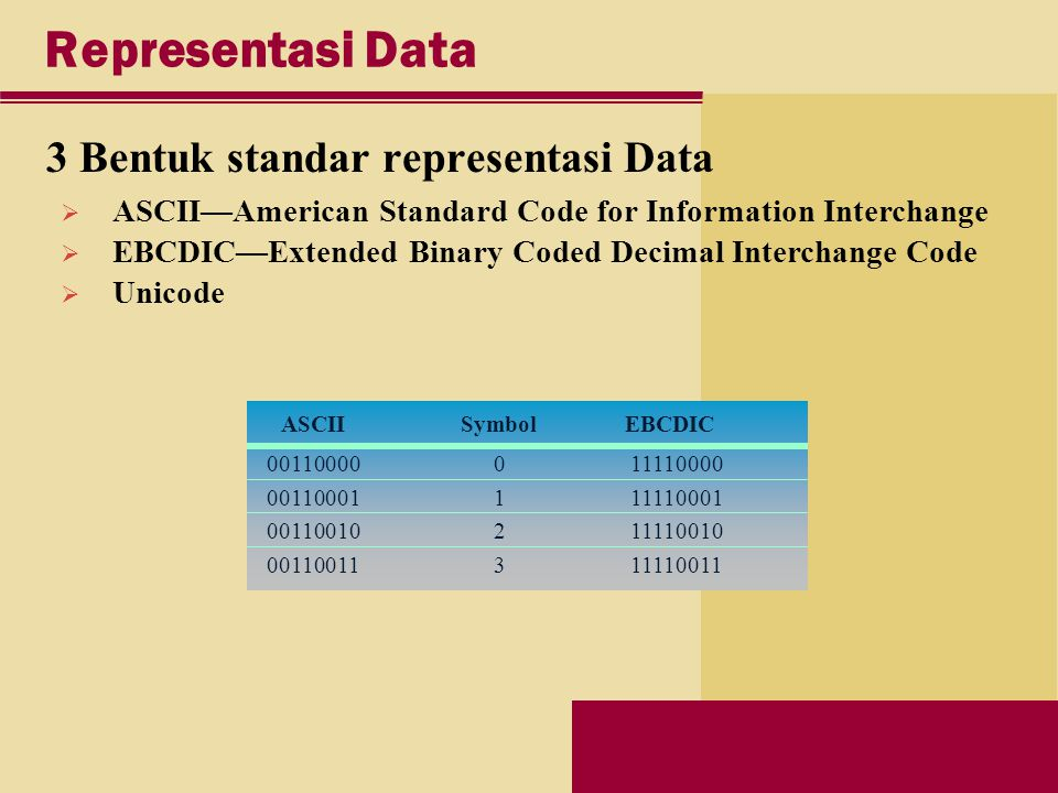 Representasi Data 3 Bentuk standar representasi Data  ASCII—American Standard Code for Information Interchange  EBCDIC—Extended Binary Coded Decimal Interchange Code  Unicode ASCIISymbolEBCDIC 00110000011110000 00110001111110001 00110010211110010 00110011311110011