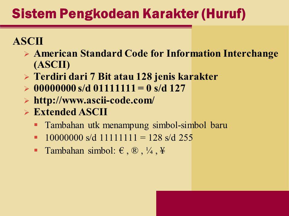 Sistem Pengkodean Karakter (Huruf) ASCII  American Standard Code for Information Interchange (ASCII)  Terdiri dari 7 Bit atau 128 jenis karakter  00000000 s/d 01111111 = 0 s/d 127  http://www.ascii-code.com/  Extended ASCII  Tambahan utk menampung simbol-simbol baru  10000000 s/d 11111111 = 128 s/d 255  Tambahan simbol: €, ®, ¼, ¥