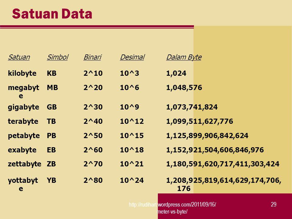 http://rudihart.wordpress.com/2011/09/16/ meter-vs-byte/ 29 Satuan Data SatuanSimbolBinariDesimalDalam Byte kilobyteKB2^1010^31,024 megabyt e MB2^2010^61,048,576 gigabyteGB2^3010^91,073,741,824 terabyteTB2^4010^121,099,511,627,776 petabytePB2^5010^151,125,899,906,842,624 exabyteEB2^6010^181,152,921,504,606,846,976 zettabyteZB2^7010^211,180,591,620,717,411,303,424 yottabyt e YB2^8010^241,208,925,819,614,629,174,706, 176