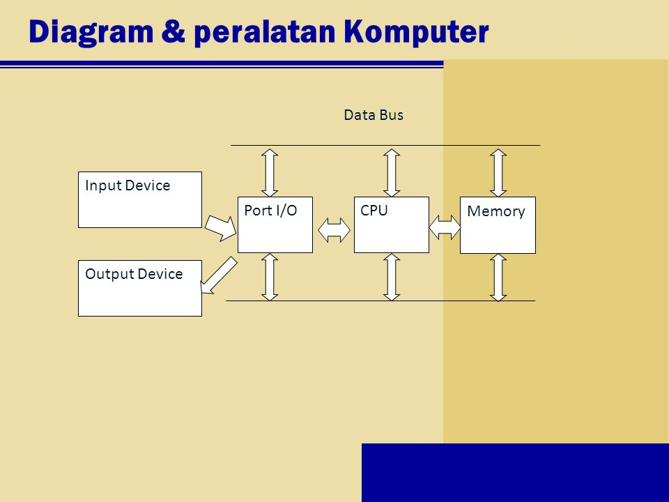 Diagram & peralatan Komputer Input Device Output Device Port I/OCPU Memory Data Bus