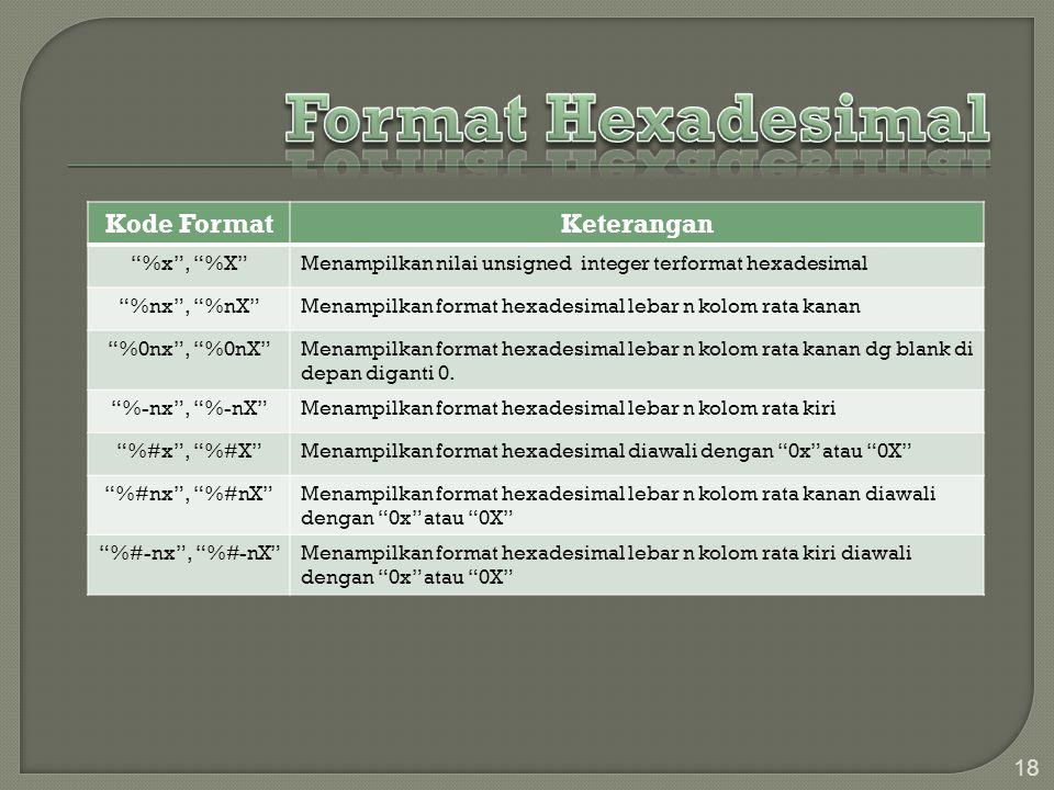 "18 Kode FormatKeterangan ""%x"", ""%X""Menampilkan nilai unsigned integer terformat hexadesimal ""%nx"", ""%nX""Menampilkan format hexadesimal lebar n kolom r"