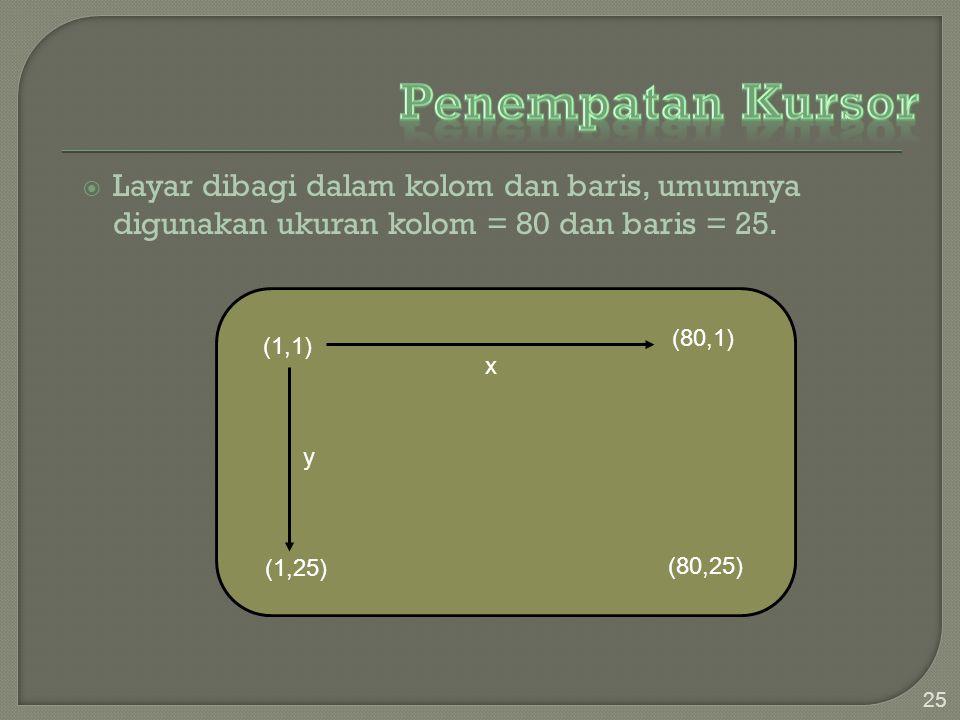  Layar dibagi dalam kolom dan baris, umumnya digunakan ukuran kolom = 80 dan baris = 25. 25 (1,1) (1,25) (80,1) (80,25) y x