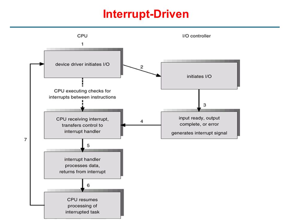 Interrupt-Driven I/O Writing a string to the printer using interrupt-driven I/O.