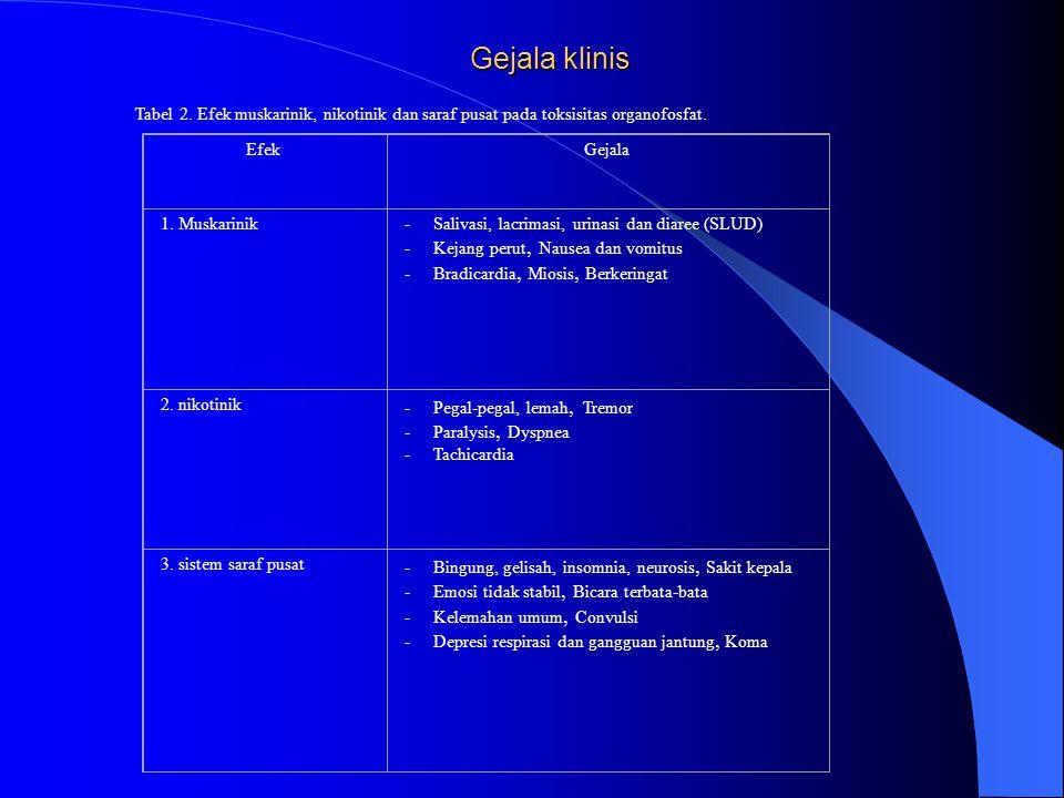 Gejala klinis Tabel 2. Efek muskarinik, nikotinik dan saraf pusat pada toksisitas organofosfat. EfekGejala 1. Muskarinik- Salivasi, lacrimasi, urinasi