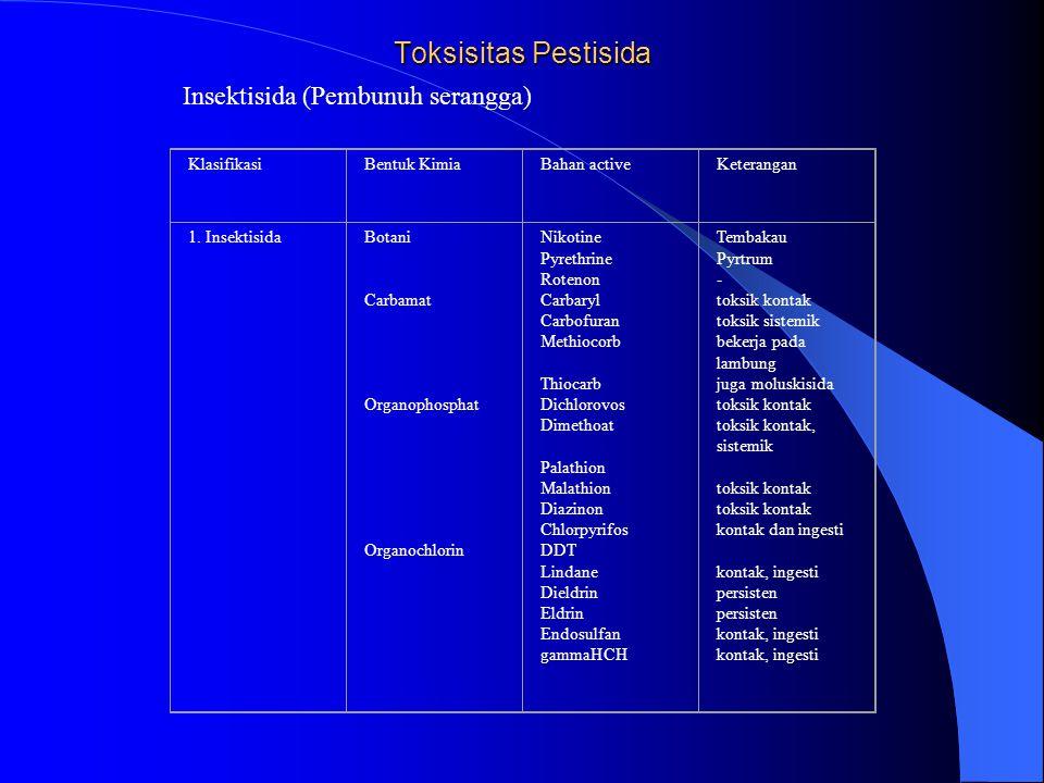 Toksisitas Pestisida KlasifikasiBentuk KimiaBahan activeKeterangan 1. InsektisidaBotani Carbamat Organophosphat Organochlorin Nikotine Pyrethrine Rote