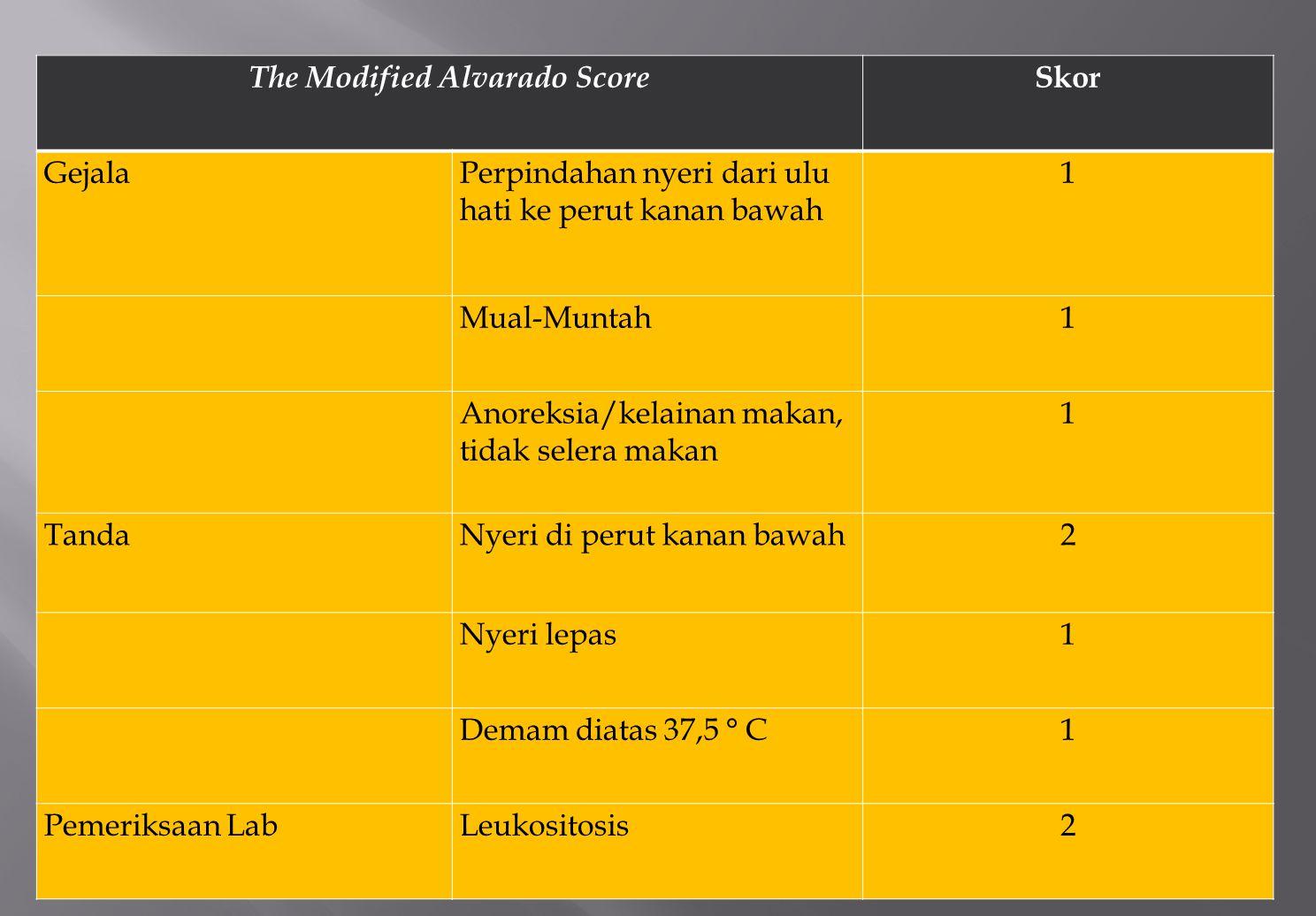 The Modified Alvarado Score Skor GejalaPerpindahan nyeri dari ulu hati ke perut kanan bawah 1 Mual-Muntah1 Anoreksia/kelainan makan, tidak selera maka