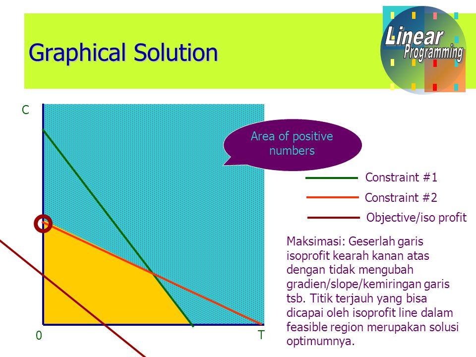 Corner Point Solution C T 0 Area of positive numbers Constraint #1 Constraint #2 Objective/iso profit Pada masing-masing titik, cari koordinatnya, kemudian masukkan koordinat tsb kedalam fungsi tujuan!