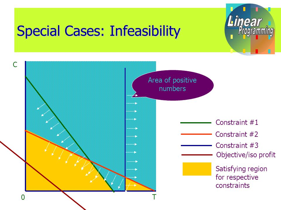 Special Cases: Infeasibility C T 0 Area of positive numbers Constraint #1 Constraint #2 Objective/iso profit Constraint #3 Satisfying region for respective constraints