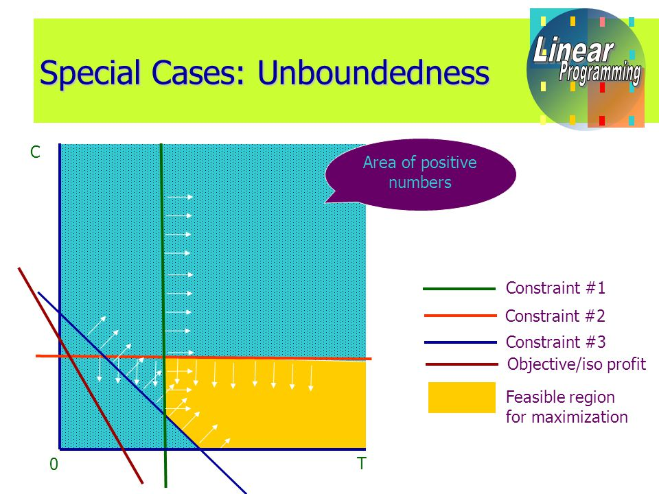 Special Cases: Unboundedness C T 0 Area of positive numbers Constraint #1 Constraint #2 Objective/iso profit Constraint #3 Feasible region for maximization