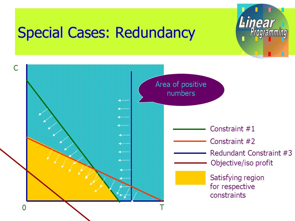 Special Cases: Redundancy C T 0 Area of positive numbers Constraint #1 Constraint #2 Objective/iso profit Redundant Constraint #3 Satisfying region for respective constraints