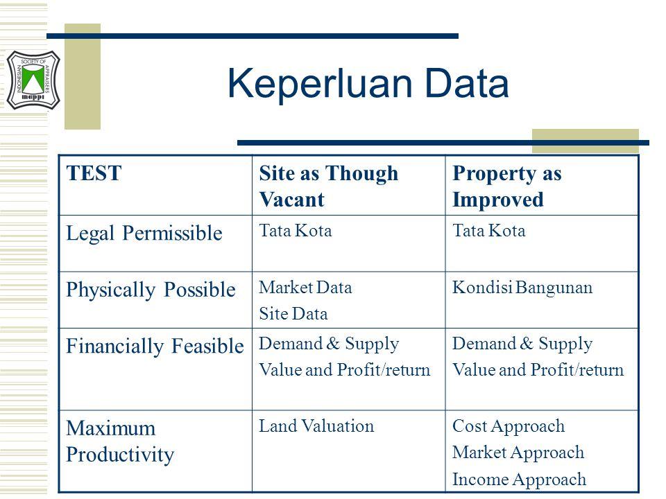 Keperluan Data TESTSite as Though Vacant Property as Improved Legal Permissible Tata Kota Physically Possible Market Data Site Data Kondisi Bangunan F