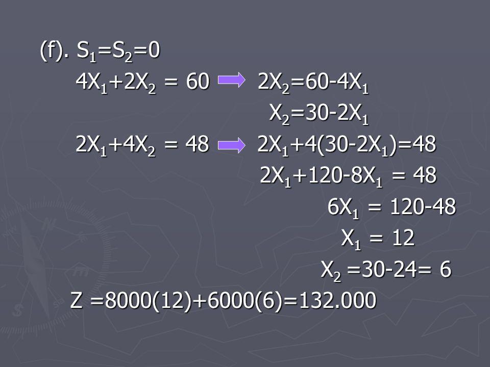 (f). S 1 =S 2 =0 4X 1 +2X 2 = 60 2X 2 =60-4X 1 4X 1 +2X 2 = 60 2X 2 =60-4X 1 X 2 =30-2X 1 X 2 =30-2X 1 2X 1 +4X 2 = 48 2X 1 +4(30-2X 1 )=48 2X 1 +4X 2