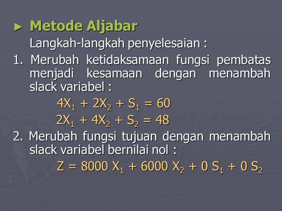 ► Metode Aljabar Langkah-langkah penyelesaian : 1. Merubah ketidaksamaan fungsi pembatas menjadi kesamaan dengan menambah slack variabel : 4X 1 + 2X 2